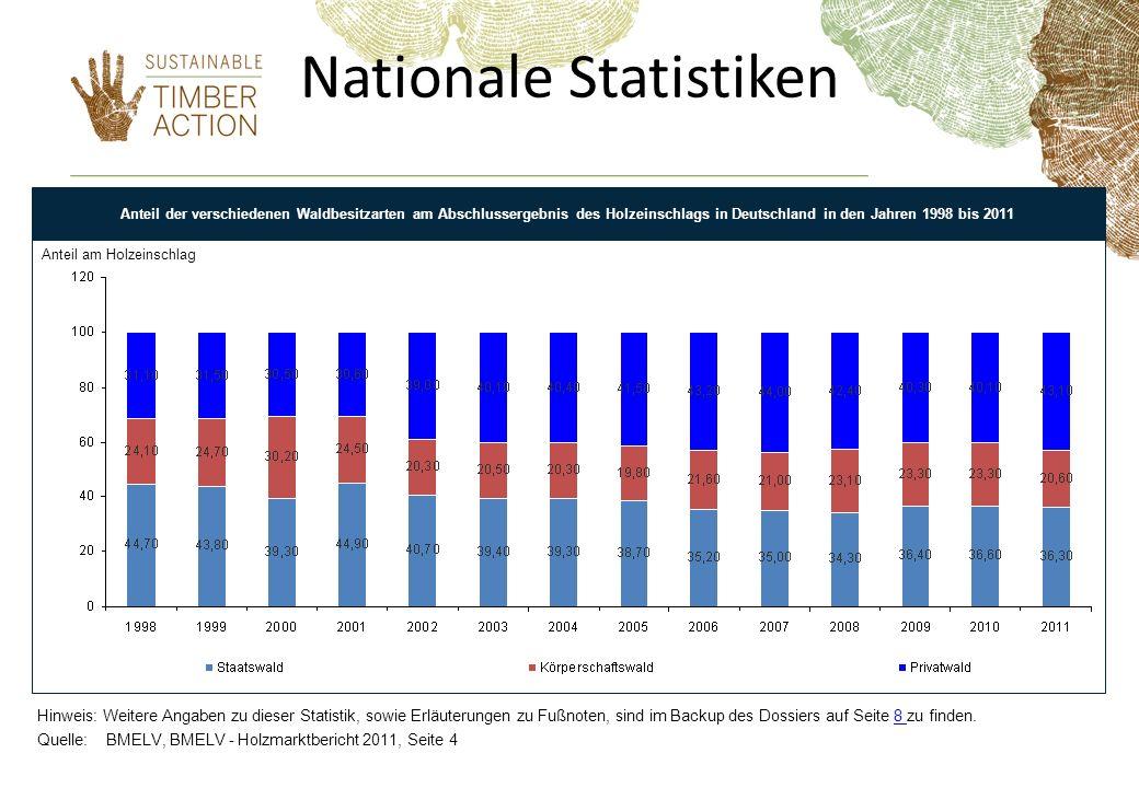 Nationale Statistiken Anteil von Staatswald am Abschlussergebnis des. Anteil der verschiedenen Waldbesitzarten am Abschlussergebnis des Holzeinschlags