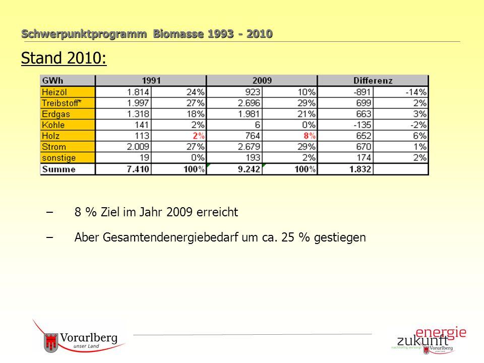 Schwerpunktprogramm Biomasse 1993 - 2010 Stand 2010: –8 % Ziel im Jahr 2009 erreicht –Aber Gesamtendenergiebedarf um ca.