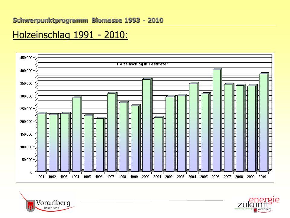 Schwerpunktprogramm Biomasse 1993 - 2010 Holzeinschlag 1991 - 2010: