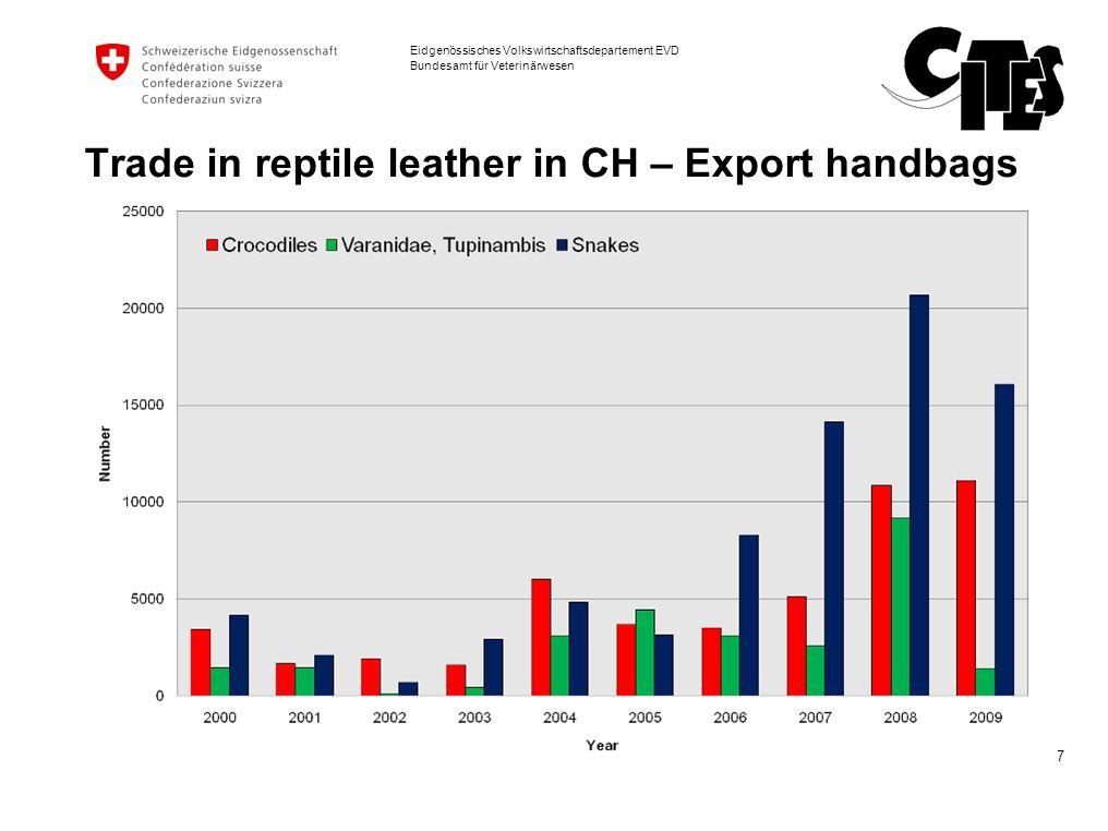 7 Eidgenössisches Volkswirtschaftsdepartement EVD Bundesamt für Veterinärwesen Trade in reptile leather in CH – Export handbags