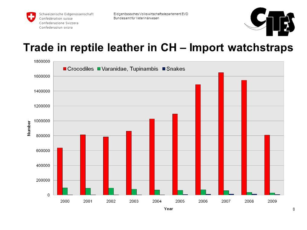 9 Eidgenössisches Volkswirtschaftsdepartement EVD Bundesamt für Veterinärwesen Trade in reptile leather in CH – Export watchstraps