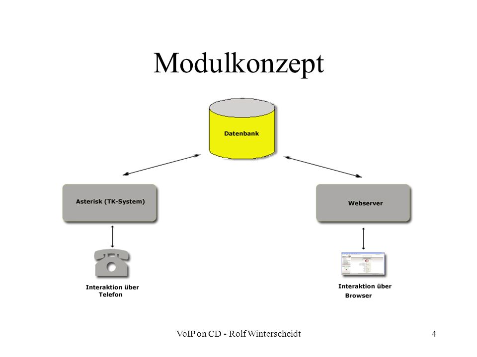 VoIP on CD - Rolf Winterscheidt4 Modulkonzept
