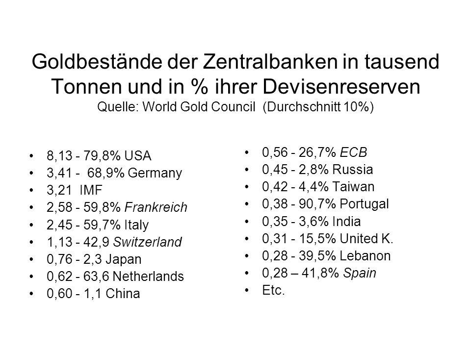 Goldbestände der Zentralbanken in tausend Tonnen und in % ihrer Devisenreserven Quelle: World Gold Council (Durchschnitt 10%) 8,13 - 79,8% USA 3,41 -
