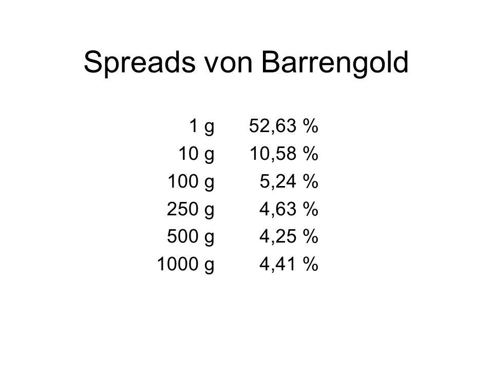 Spreads von Barrengold 1 g 10 g 100 g 250 g 500 g 1000 g 52,63 % 10,58 % 5,24 % 4,63 % 4,25 % 4,41 %