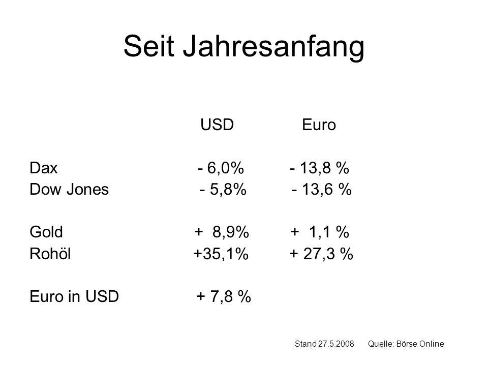 Seit Jahresanfang USD Euro Dax - 6,0% - 13,8 % Dow Jones - 5,8% - 13,6 % Gold + 8,9% + 1,1 % Rohöl +35,1% + 27,3 % Euro in USD + 7,8 % Stand 27.5.2008