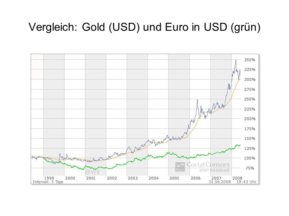 Vergleich: Phys.Gold A0N6G (blau) und Dax