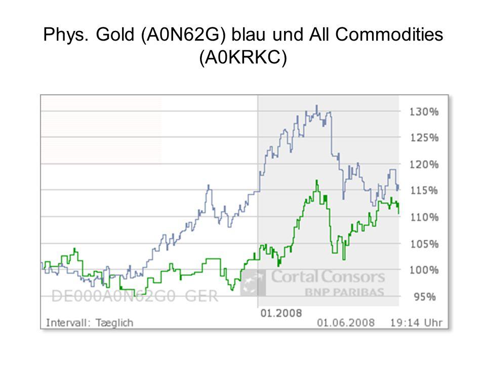 Phys. Gold (A0N62G) blau und All Commodities (A0KRKC)