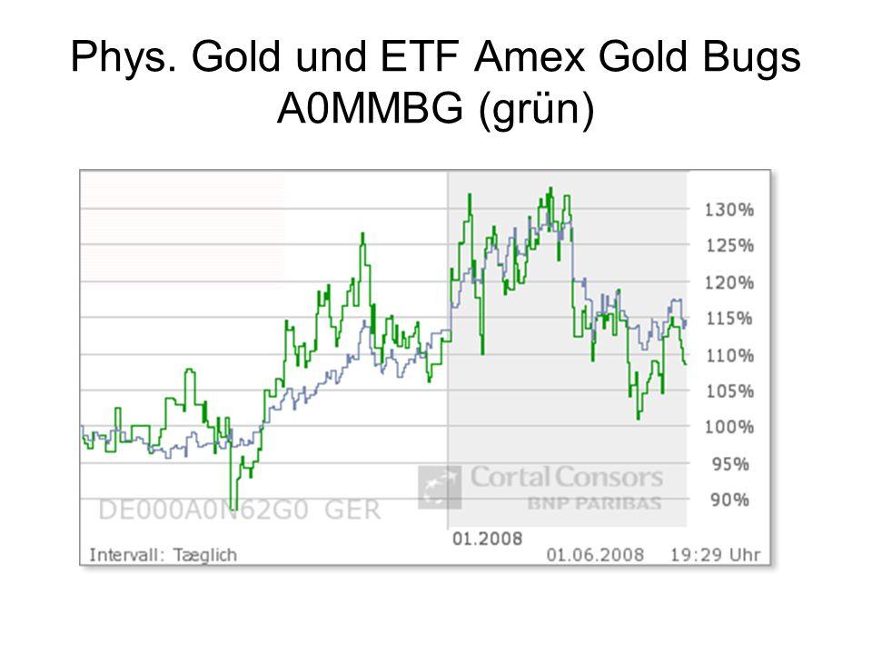 Phys. Gold und ETF Amex Gold Bugs A0MMBG (grün)