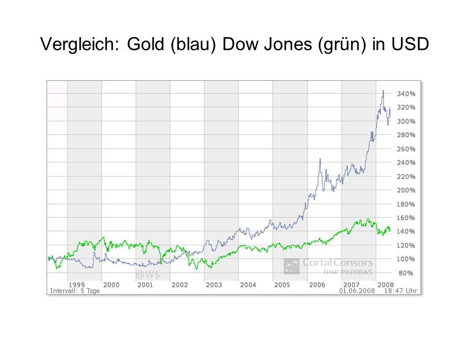 Vergleich: Gold (blau) Dow Jones (grün) in USD