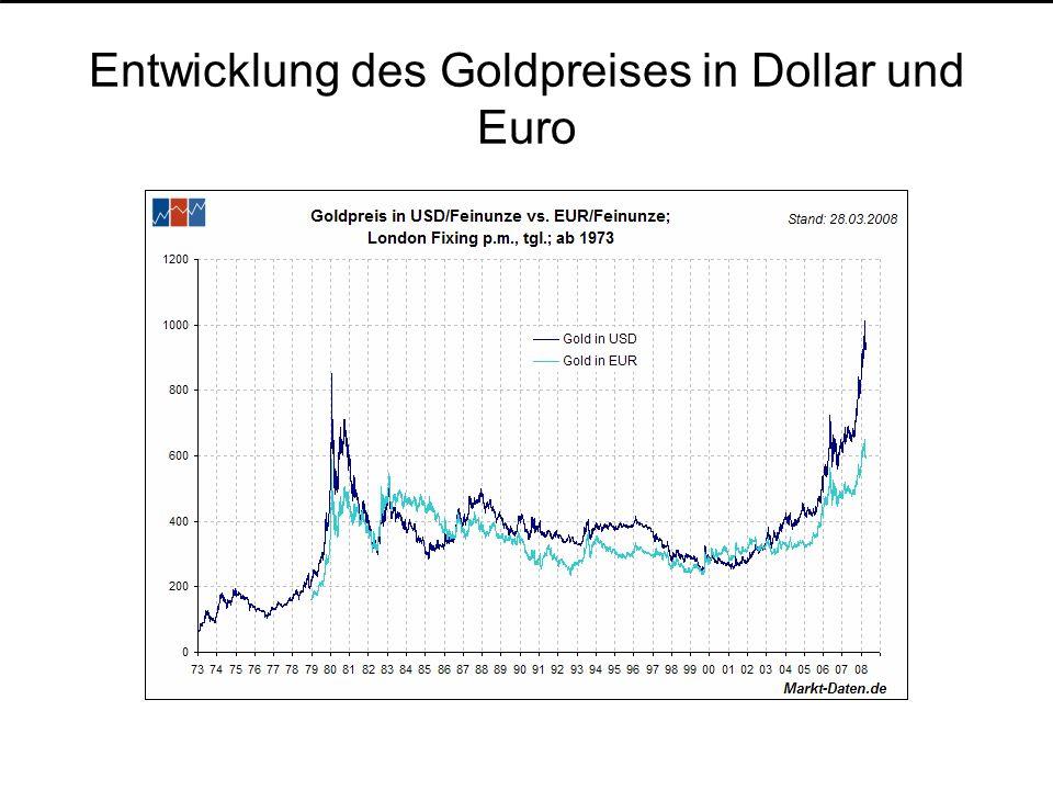 Entwicklung des Goldpreises in Dollar und Euro