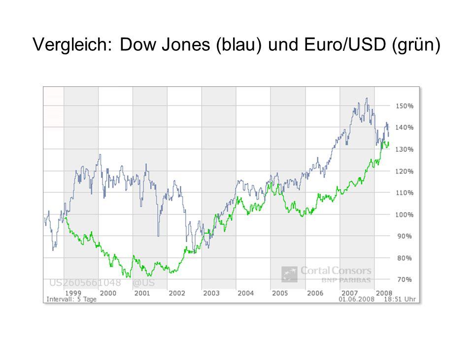 Goldbestand ( in Tonnen) 1996 2006 Schmuck 60 000 81 000 Notenbanken 33 000 28 000 Priv.Investment 22 000 26 000 Übrige Industrie 14 000 19 000 Nicht erfaßt 3 000 4 000 Summe 132 000 158 000