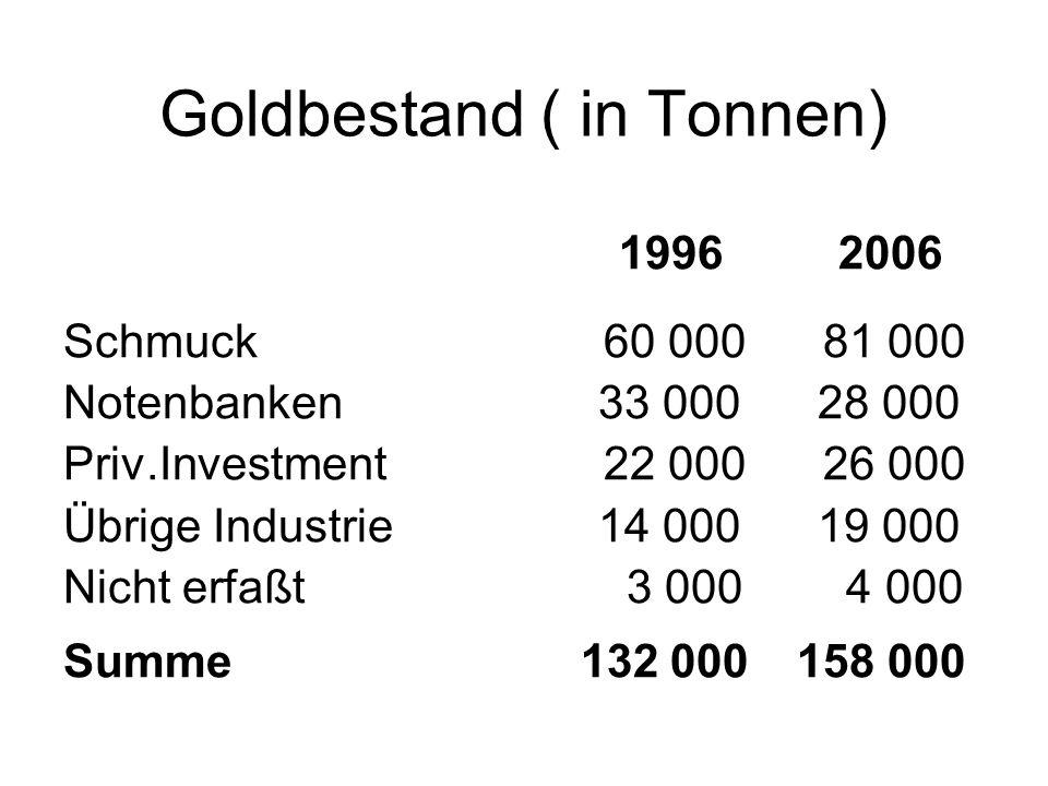 Goldbestand ( in Tonnen) 1996 2006 Schmuck 60 000 81 000 Notenbanken 33 000 28 000 Priv.Investment 22 000 26 000 Übrige Industrie 14 000 19 000 Nicht