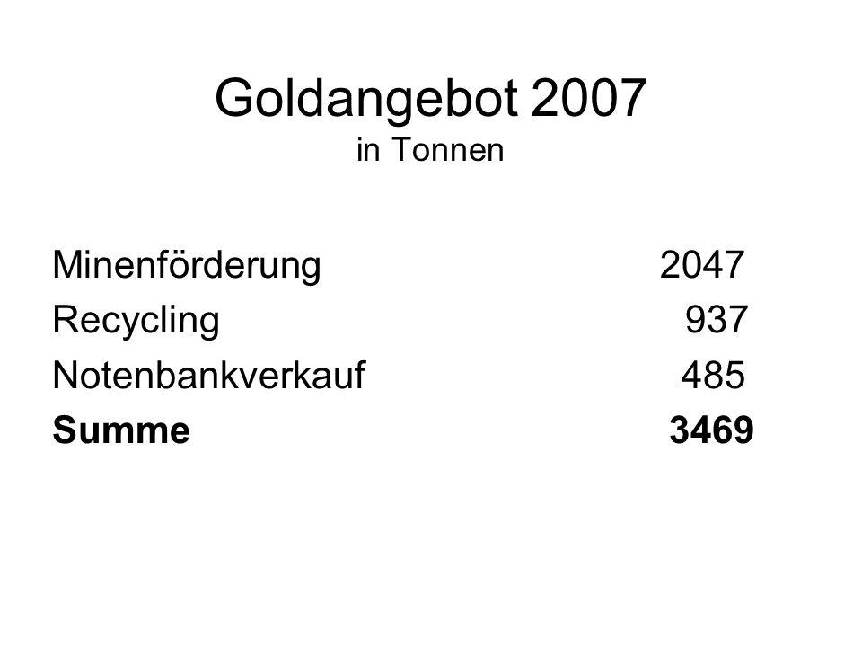 Goldnachfrage 2007 (in Tonnen) Schmuck 2426 Industrie 465 Münzen, Barren 405 Goldfonds 251 Summe 3547