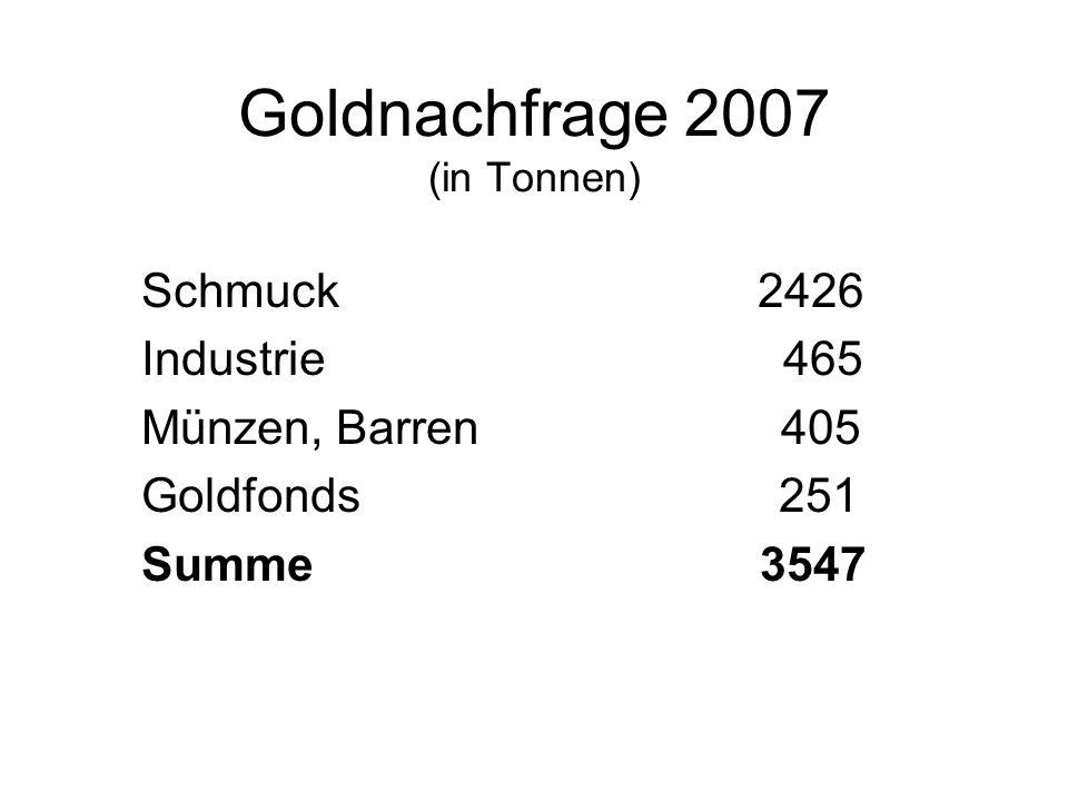 Entwicklung des Goldpreises in Euro