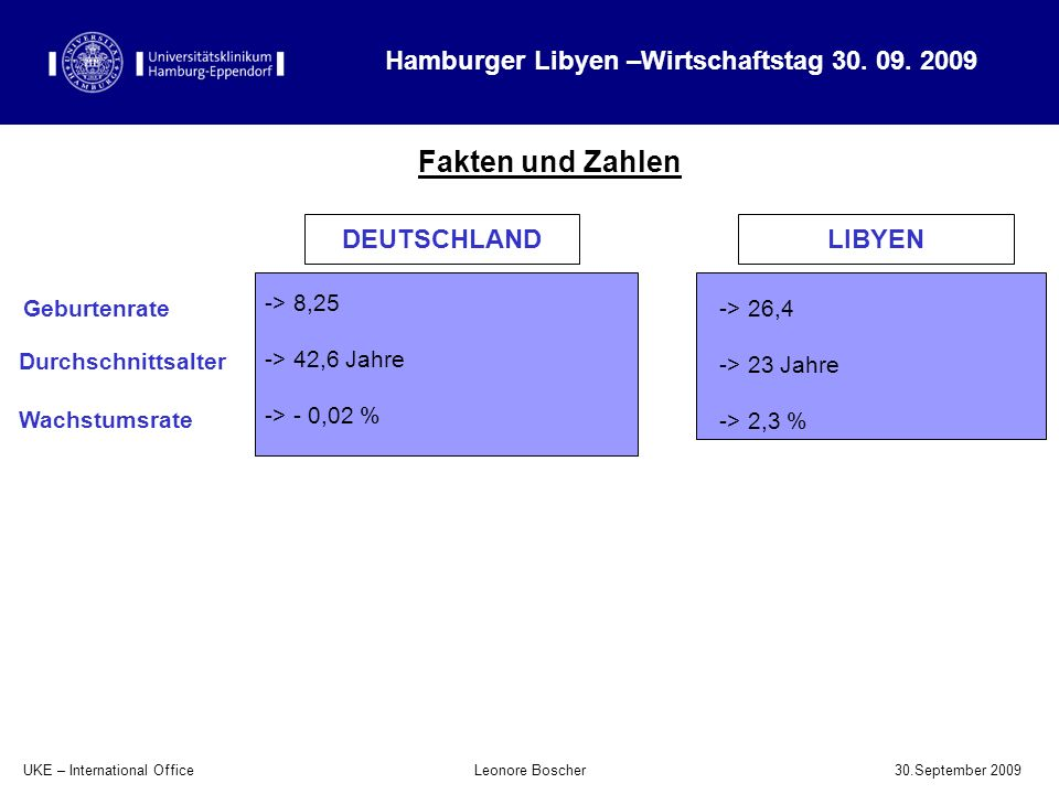 UKE – International Office 30.September 2009 Leonore Boscher Fakten und Zahlen Hamburger Libyen –Wirtschaftstag 30. 09. 2009 -> 8,25 -> 42,6 Jahre ->