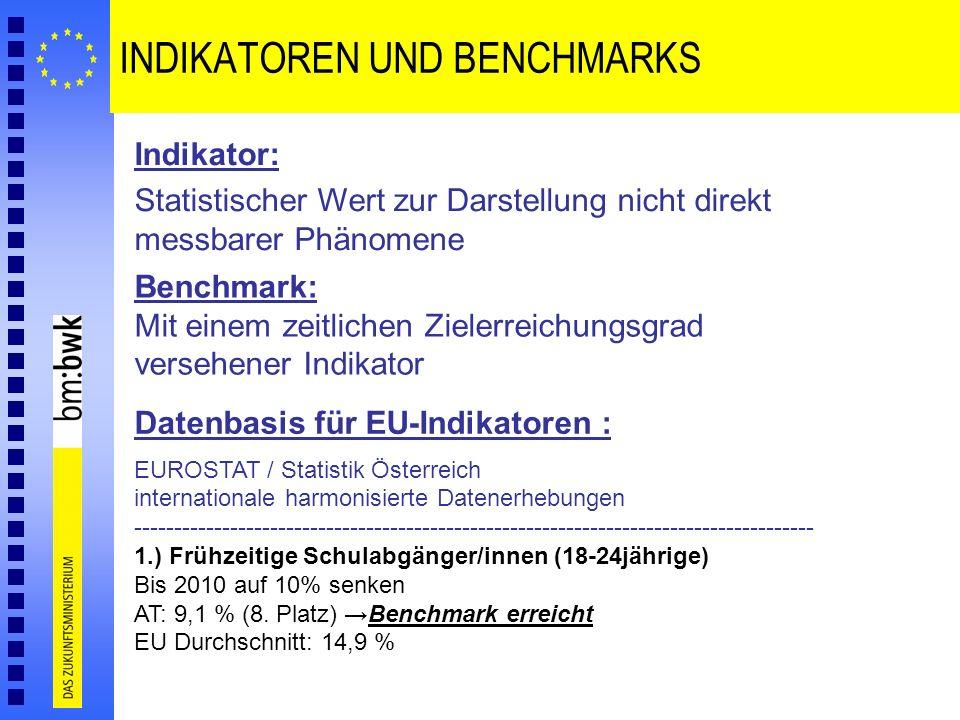 INDIKATOREN UND BENCHMARKS Indikator: Statistischer Wert zur Darstellung nicht direkt messbarer Phänomene Benchmark: Mit einem zeitlichen Zielerreichu