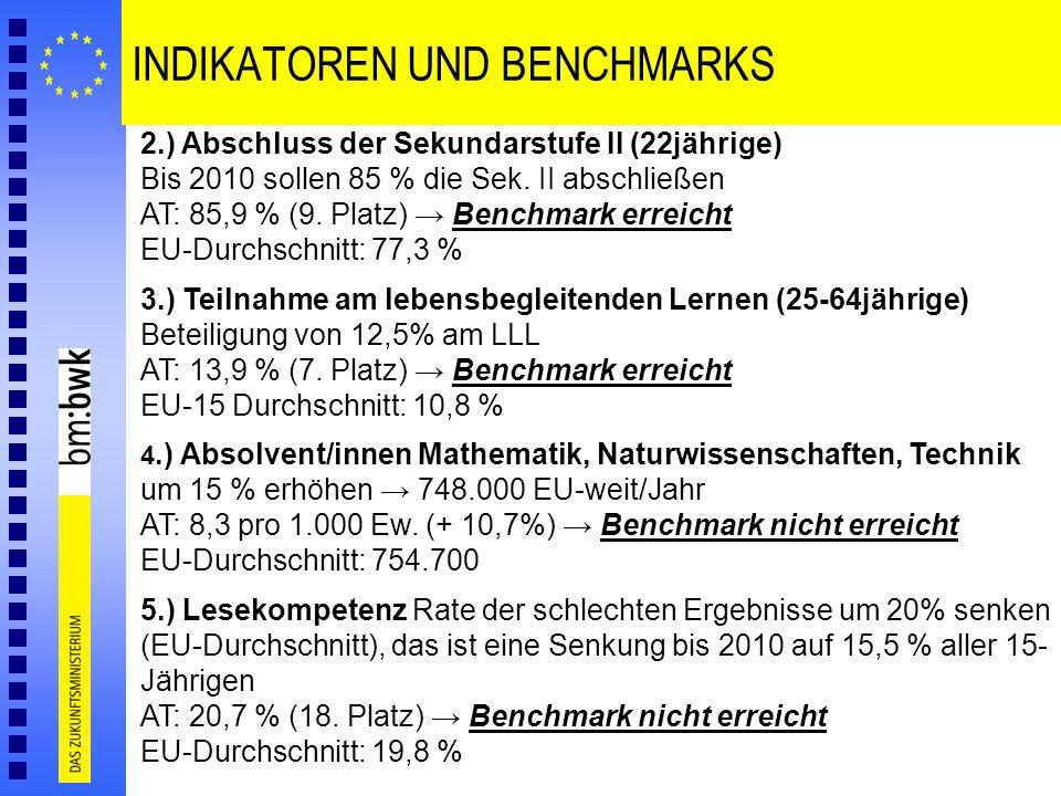 INDIKATOREN UND BENCHMARKS 2.) Abschluss der Sekundarstufe II (22jährige) Bis 2010 sollen 85 % die Sek. II abschließen AT: 85,9 % (9. Platz) Benchmark