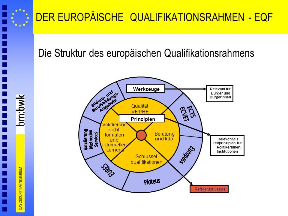 DER EUROPÄISCHE QUALIFIKATIONSRAHMEN - EQF Die Struktur des europäischen Qualifikationsrahmens Referenzniveaus Qualität VET/HE Validierung nicht forma