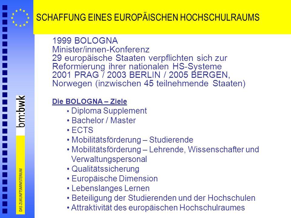 SCHAFFUNG EINES EUROPÄISCHEN HOCHSCHULRAUMS 1999 BOLOGNA Minister/innen-Konferenz 29 europäische Staaten verpflichten sich zur Reformierung ihrer nati