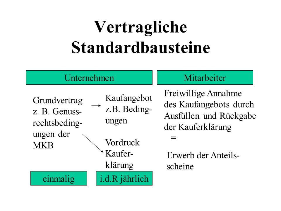 Vertragliche Standardbausteine UnternehmenMitarbeiter Grundvertrag z. B. Genuss- rechtsbeding- ungen der MKB einmaligi.d.R jährlich Kaufangebot z.B. B