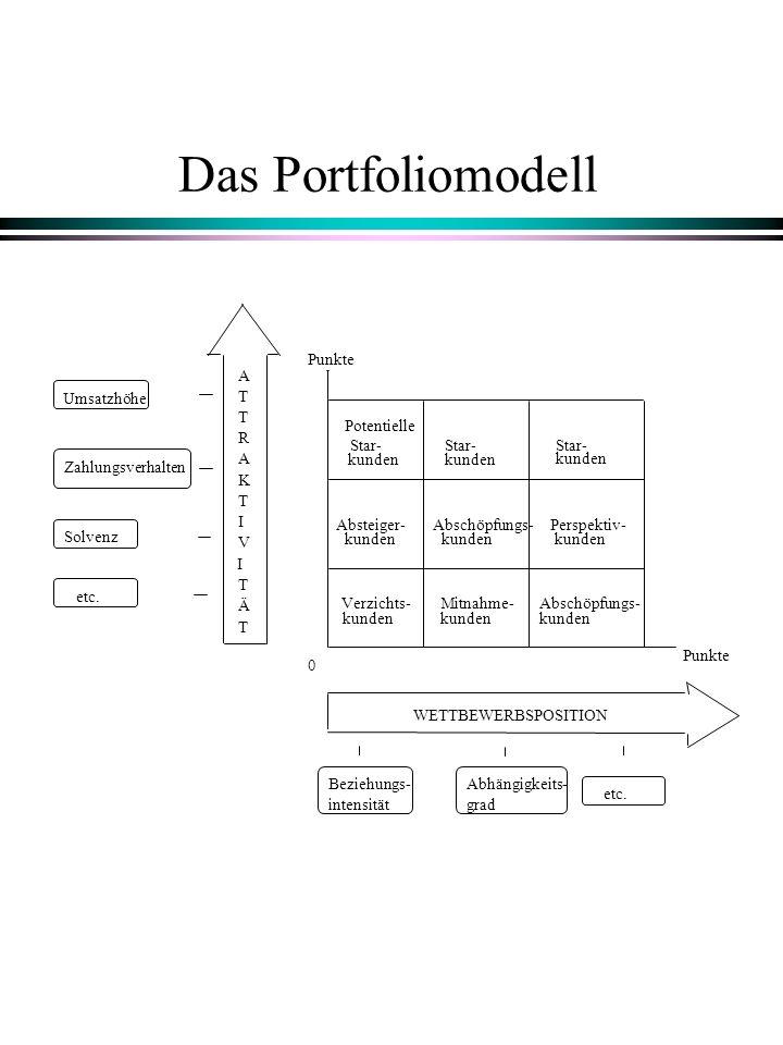 Das Portfoliomodell Star- Abschöpfungs- Perspektiv- Verzichts-Mitnahme- kunden WETTBEWERBSPOSITION A T T R A K T I V I Ä T T Umsatzhöhe Zahlungsverhal
