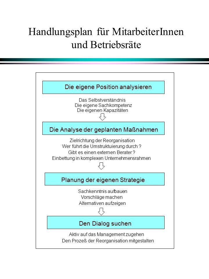 Die eigene Position analysieren Das Selbstverständnis Die eigene Sachkompetenz Die eigenen Kapazitäten Die Analyse der geplanten Maßnahmen Zielrichtun