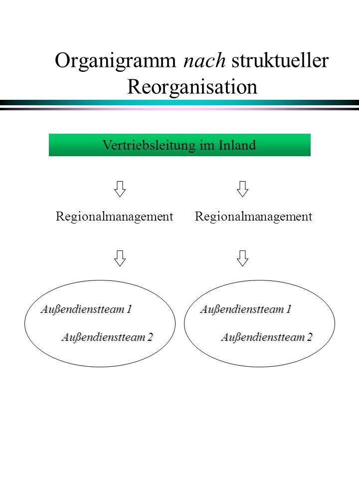 Organigramm nach struktueller Reorganisation Regionalmanagement Vertriebsleitung im Inland Außendienstteam 1 Außendienstteam 2 Außendienstteam 1 Außen