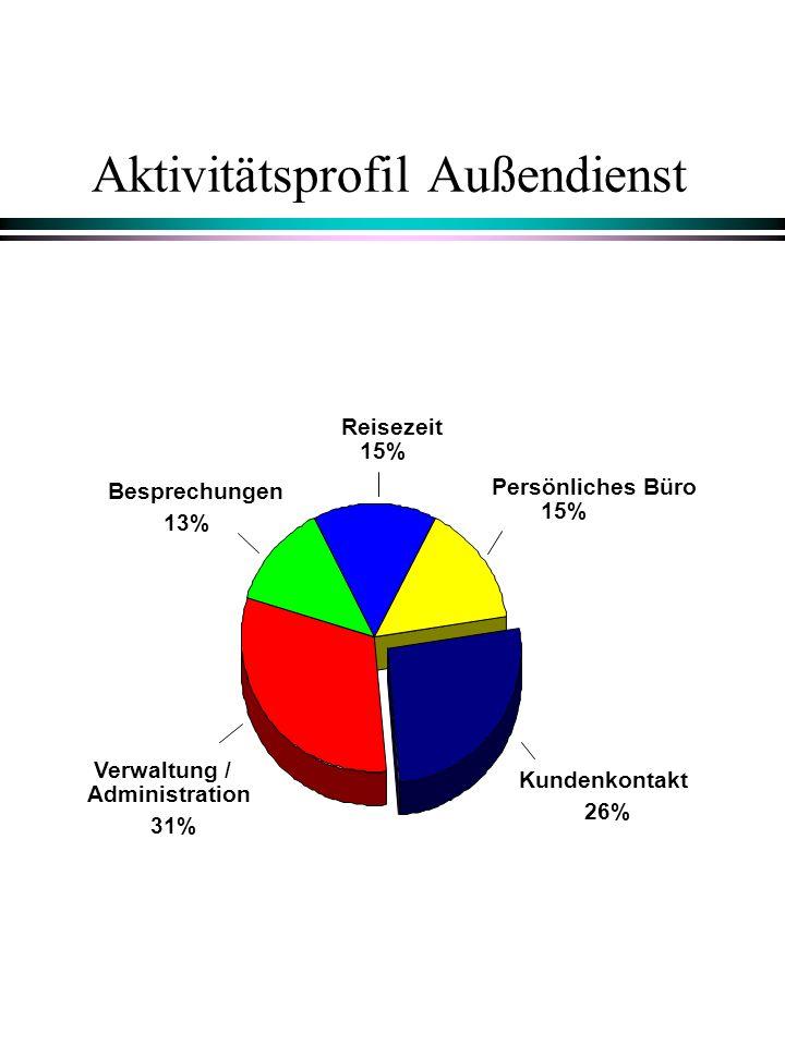 Aktivitätsprofil Außendienst Besprechungen 13% Verwaltung / Administration 31% Kundenkontakt 26% Persönliches Büro 15% Reisezeit 15%