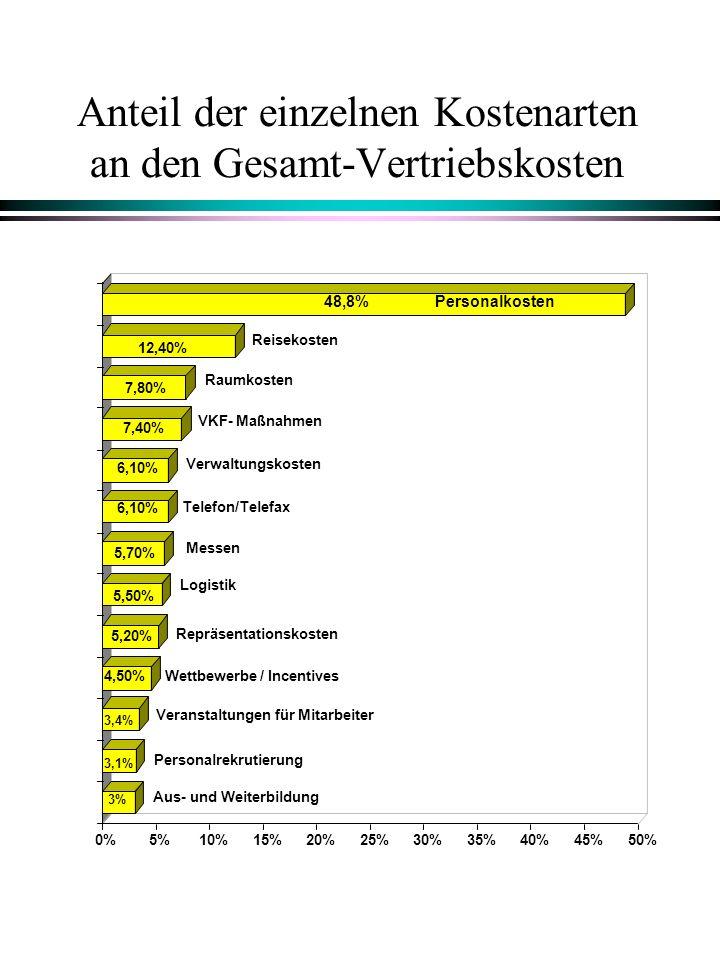 Anteil der einzelnen Kostenarten an den Gesamt-Vertriebskosten 4,50% 5,20% 5,50% 5,70% 6,10% 7,40% 7,80% 12,40% 48,8% 0%5%10%15%20%25%30%35%40%45%50%