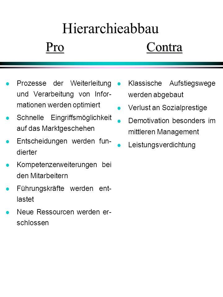 ProContra Hierarchieabbau Pro Contra l Prozesse der Weiterleitung und Verarbeitung von Infor- mationen werden optimiert l Schnelle Eingriffsmöglichkei
