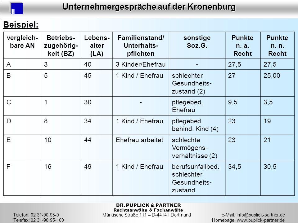 12 Unternehmergespräche auf der Kronenburg 12 DR. PUPLICK & PARTNER Rechtsanwälte & Fachanwälte Telefon: 02 31-90 95-0 Märkische Straße 111 – D-44141