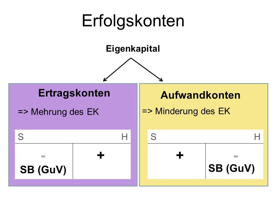 Erfolgskonten Ertragskonten => Mehrung des EK Aufwandkonten => Minderung des EK Eigenkapital SH SH -++- SB (GuV)