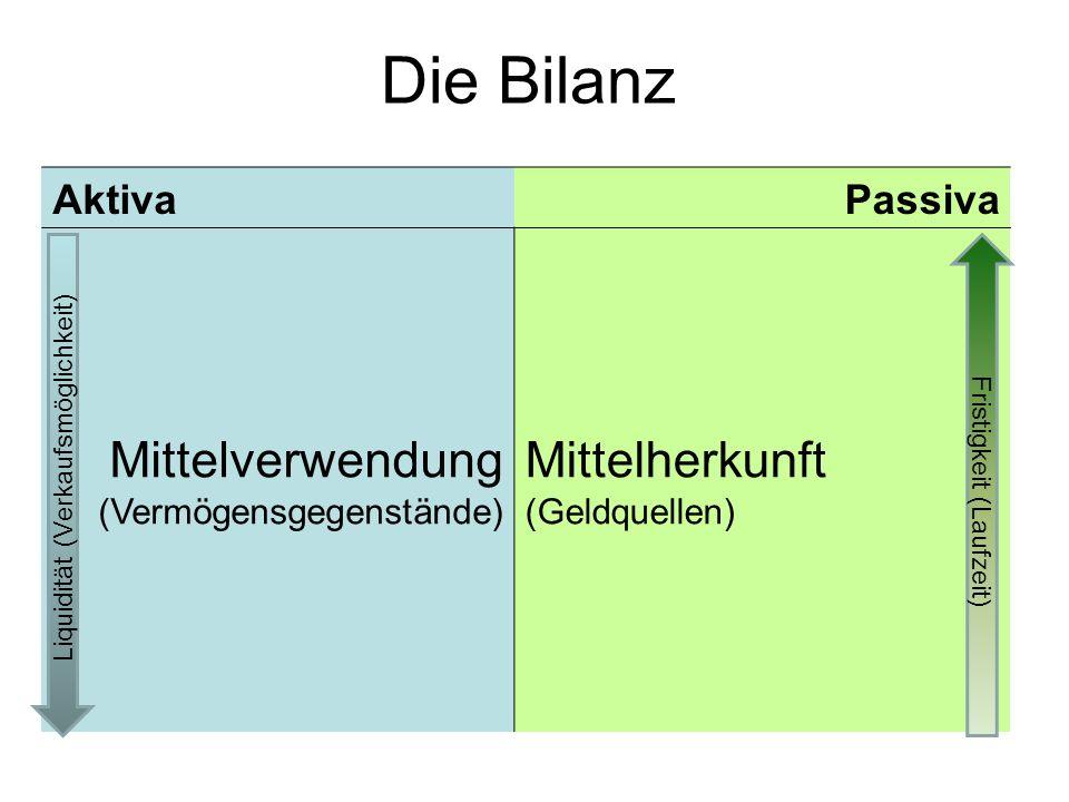 Passive Bestandskonten 1) Der AB an Darlehen (DA) beträgt 3000.