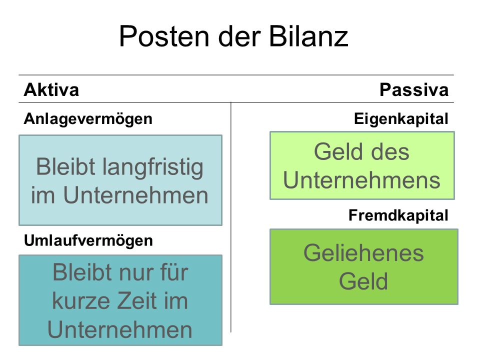 Bestandskonten AktivaPassiva Aktive Bestandskonten Passive Bestandskonten SollHaben AB (EBK) + - SB (SBK) SollHaben - SB (SBK) AB (EBK) +