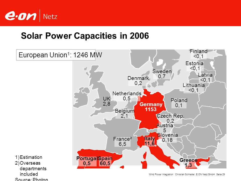 Seite 29Wind Power Integration Christian Schneller, E.ON Netz GmbH UK 2,8 Germany 1153 France² 6,5 Spain 60,5 Portugal 0,5 Italy 11,6 Greece 1,3 Polan