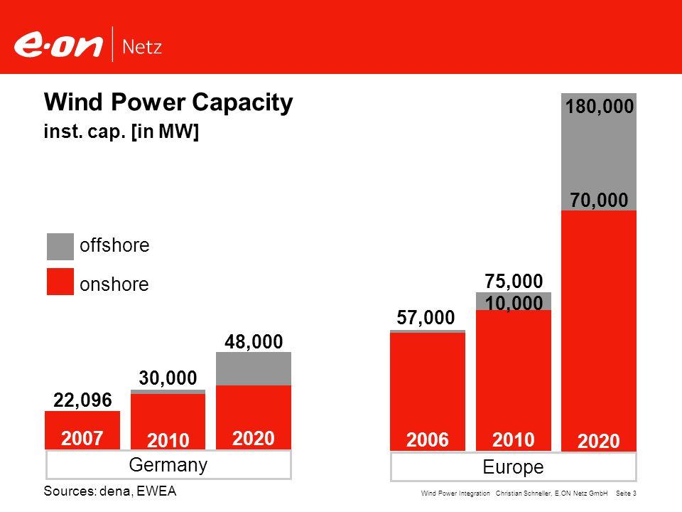 Seite 4Wind Power Integration Christian Schneller, E.ON Netz GmbH Wind Power Geography Germany 22,096 MW E.ON Netz 8,687 MW 40 % 17 % D EU 27 56,535 MW Sources: EWEA, ISET as of Dec 31, 2007