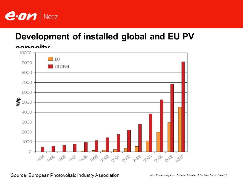 Seite 32Wind Power Integration Christian Schneller, E.ON Netz GmbH Development of installed global and EU PV capacity Source: European Photovoltaic In