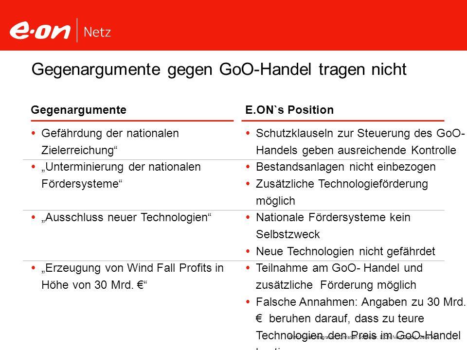 Seite 45Wind Power Integration Christian Schneller, E.ON Netz GmbH GegenargumenteE.ON`s Position Gefährdung der nationalen Zielerreichung Unterminieru