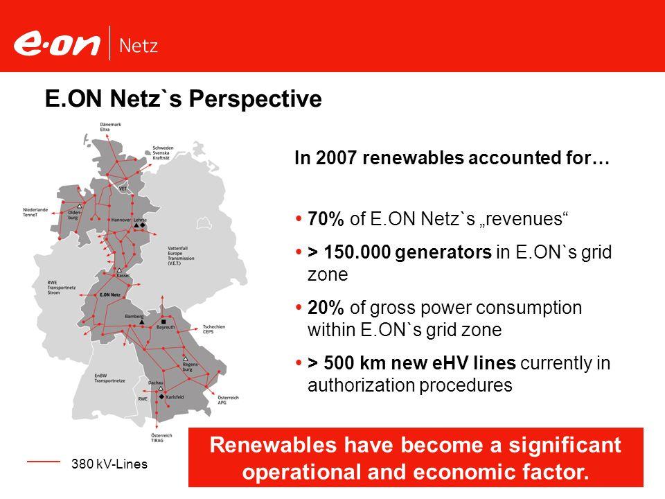 Seite 5Wind Power Integration Christian Schneller, E.ON Netz GmbH E.ON Netz`s Perspective In 2007 renewables accounted for… 70% of E.ON Netz`s revenue