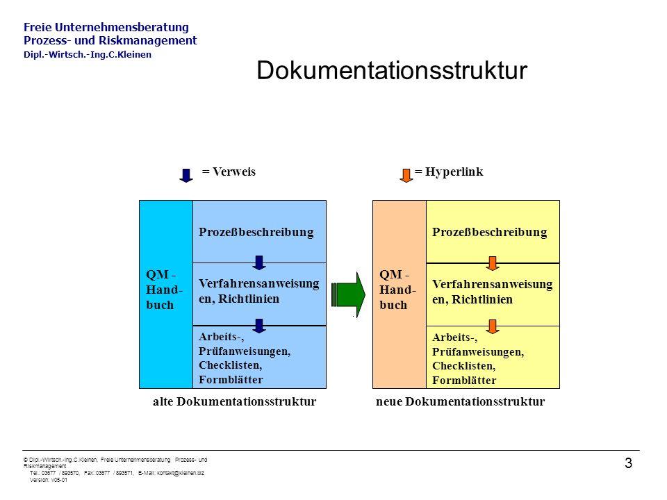 Freie Unternehmensberatung Prozess- und Riskmanagement Dipl.-Wirtsch.-Ing.C.Kleinen © Dipl.-Wirtsch.-Ing.C.Kleinen, Freie Unternehmensberatung Prozess- und Riskmanagement Tel.: 03677 / 893570, Fax: 03677 / 893571, E-Mail: kontakt@kleinen.biz Version: v05-01 4 Kostenbetrachtung