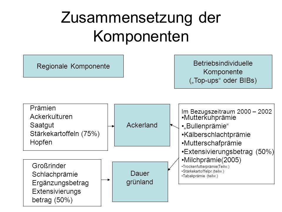 Verteilung der EU-Mittel Gesamt EU-Mittel Deutschland Abzgl.