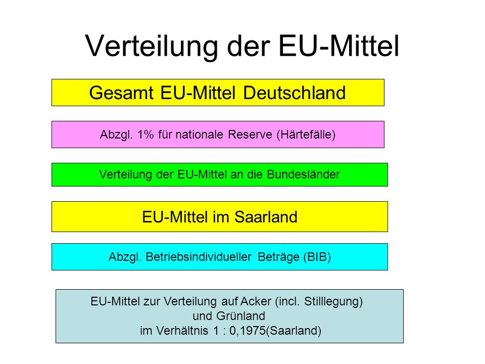 Verteilung der EU-Mittel Gesamt EU-Mittel Deutschland Abzgl. 1% für nationale Reserve (Härtefälle) Verteilung der EU-Mittel an die Bundesländer EU-Mit
