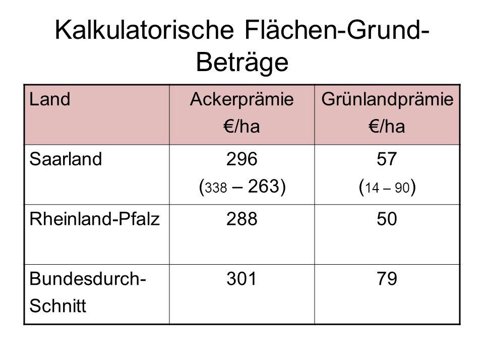Kalkulatorische Flächen-Grund- Beträge LandAckerprämie /ha Grünlandprämie /ha Saarland296 ( 338 – 263) 57 ( 14 – 90 ) Rheinland-Pfalz28850 Bundesdurch