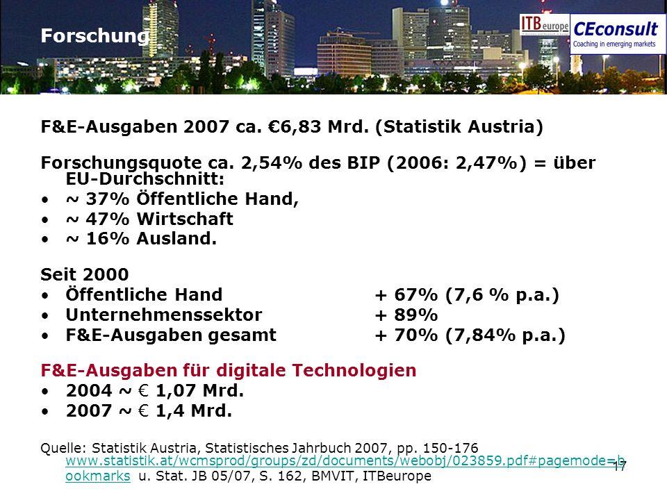 17 Forschung F&E-Ausgaben 2007 ca. 6,83 Mrd. (Statistik Austria) Forschungsquote ca. 2,54% des BIP (2006: 2,47%) = über EU-Durchschnitt: ~ 37% Öffentl