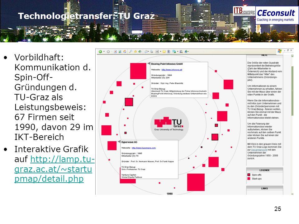25 Technologietransfer: TU Graz Vorbildhaft: Kommunikation d. Spin-Off- Gründungen d. TU-Graz als Leistungsbeweis: 67 Firmen seit 1990, davon 29 im IK