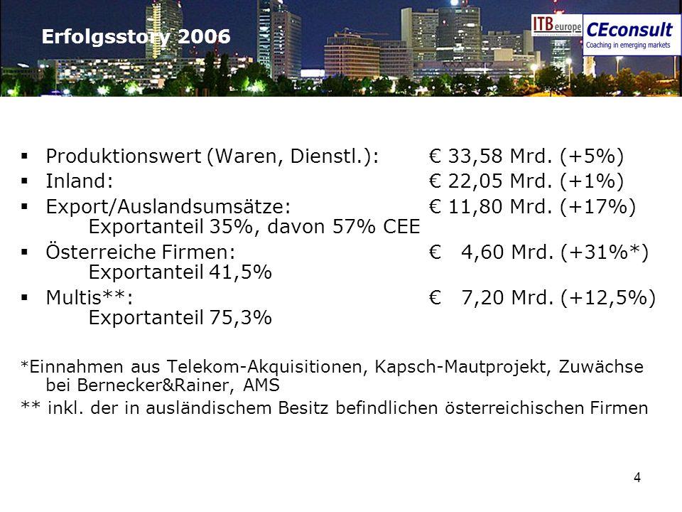 4 Erfolgsstory 2006 Produktionswert (Waren, Dienstl.): 33,58 Mrd. (+5%) Inland: 22,05 Mrd. (+1%) Export/Auslandsumsätze: 11,80 Mrd. (+17%) Exportantei