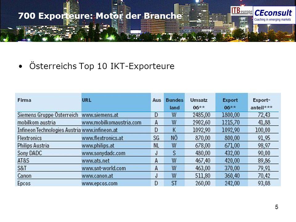5 700 Exporteure: Motor der Branche Österreichs Top 10 IKT-Exporteure