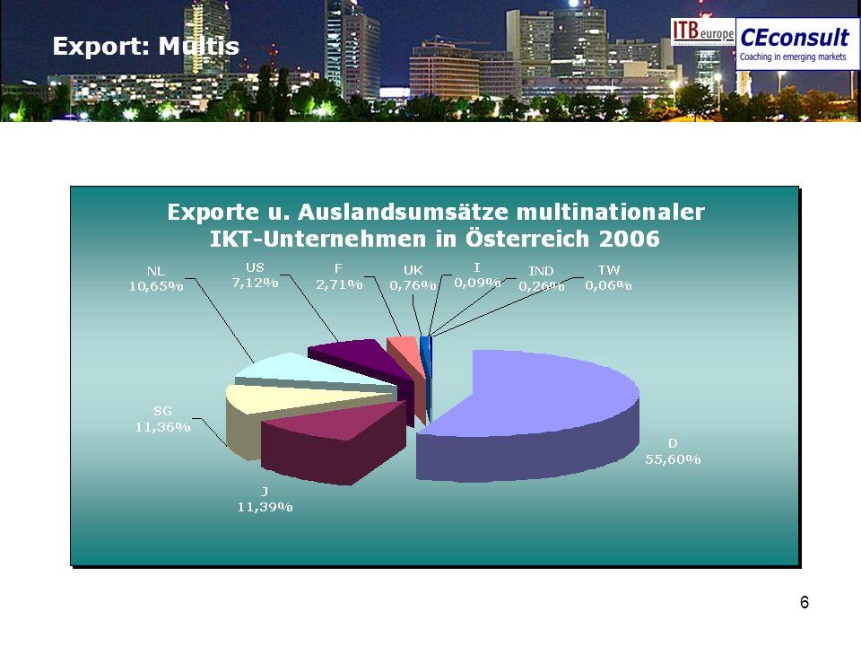 6 Export: Multis