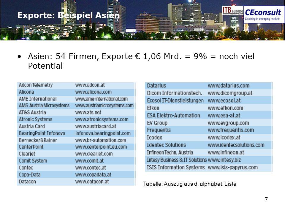 7 Exporte: Beispiel Asien Asien: 54 Firmen, Exporte 1,06 Mrd. = 9% = noch viel Potential Tabelle: Auszug aus d. alphabet. Liste