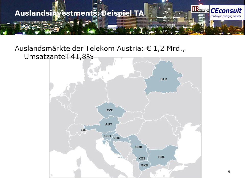 9 Auslandsinvestments: Beispiel TA Auslandsmärkte der Telekom Austria: 1,2 Mrd., Umsatzanteil 41,8%